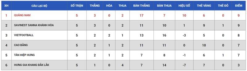 Quảng Nam vô địch vòng loại, hẹn gặp tân binh ở Cúp Quốc gia - ảnh 2