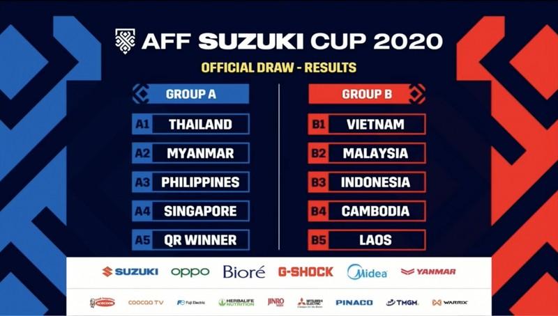Báo chí Đông Nam Á nói gì về kết quả bốc thăm AFF Cup 2020? - ảnh 1