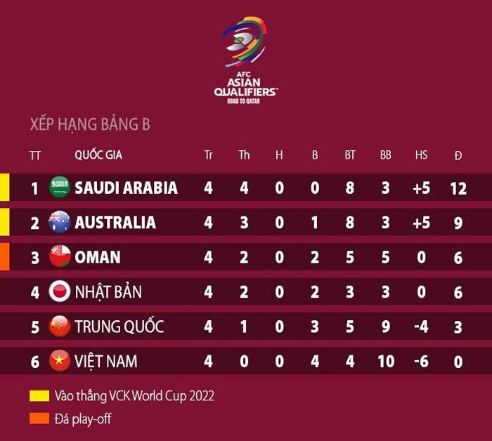 Chỉ còn Saudi Arabia toàn thắng và VN toàn thua - ảnh 2