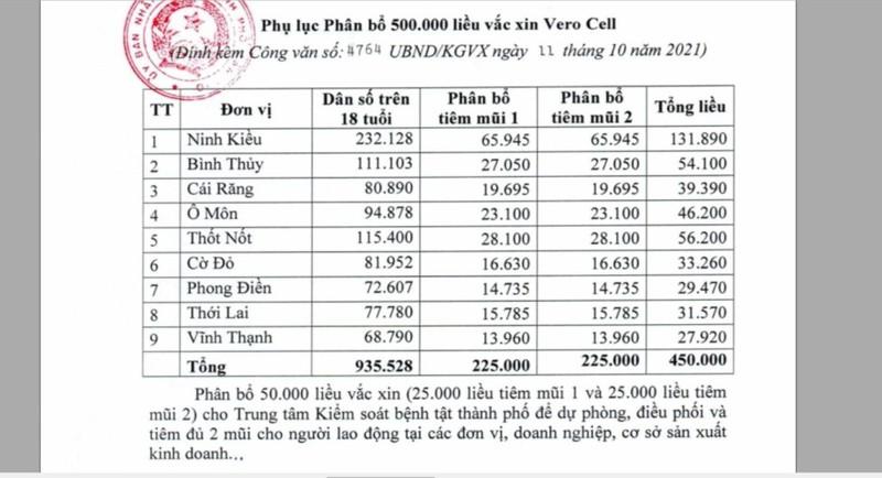 Cần Thơ phân bổ gần 540.000 liều vaccine Pfizer và Vero Cell - ảnh 3