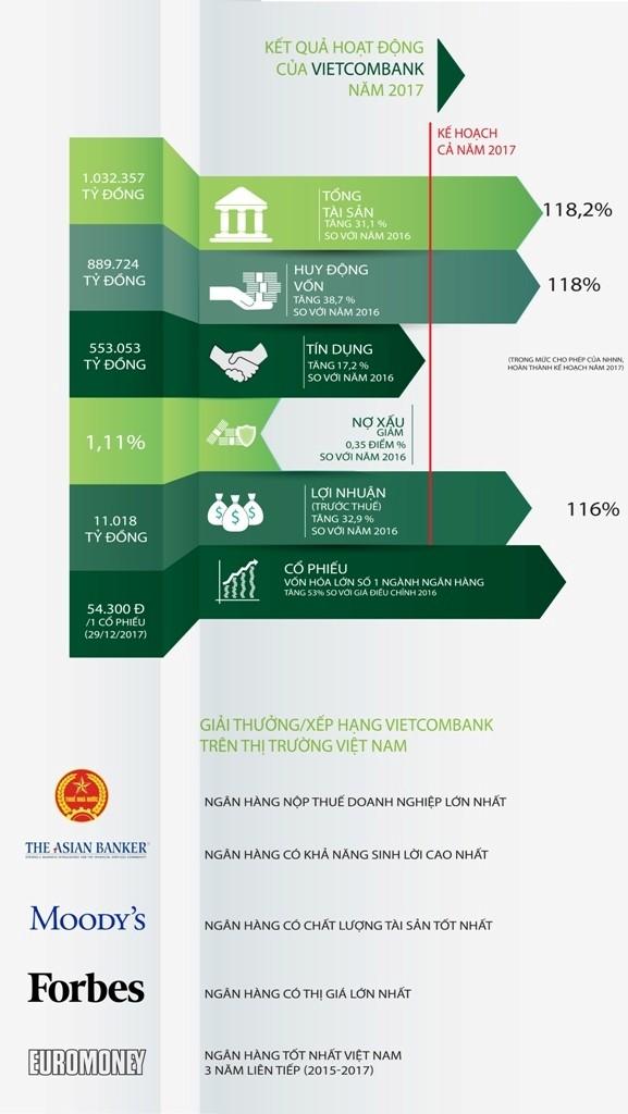Thêm nhà băng triệu tỉ đồng ở Việt Nam - ảnh 1