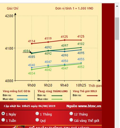 Giá vàng tăng nóng, lập kỷ lục từ năm 2012 - ảnh 1