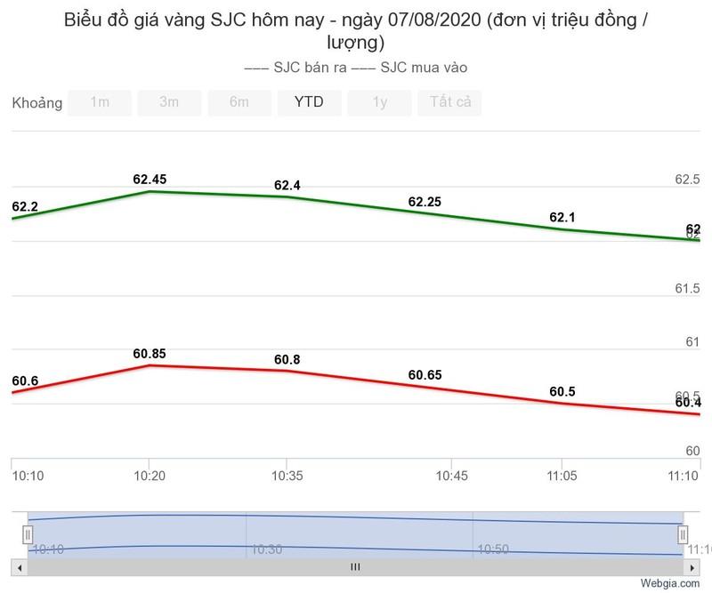 Giá vàng SJC lên đỉnh chớp nhoáng rồi bất ngờ tuột dốc - ảnh 1