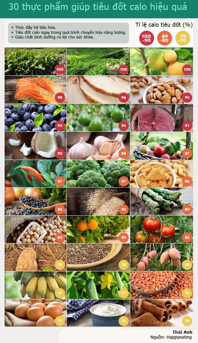 30 thực phẩm giúp tiêu đốt calo hiệu quả - ảnh 1