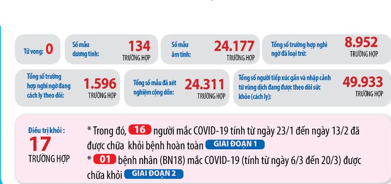 134 ca mắc COVID-19 ở Việt Nam có mối liên quan gì? - ảnh 2