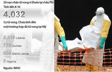 Cẩm nang Ebola - Bài 1: Sáu lý do 'đáng sợ' về Ebola - ảnh 1