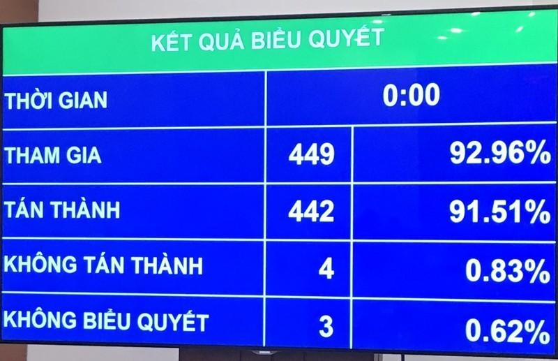 HĐND TP Hà Nội được quyết thu một số loại phí, lệ phí - ảnh 1