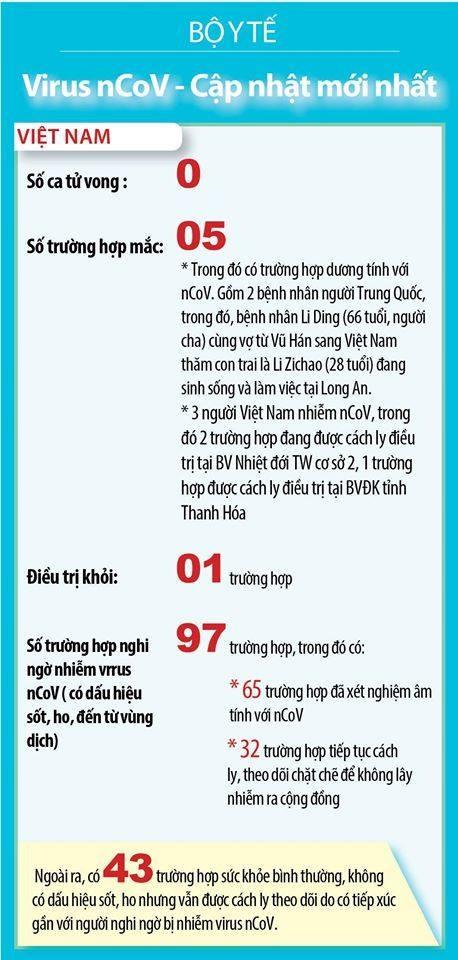 3 người Việt Nam bị phát hiện nhiễm virus Corona - ảnh 1