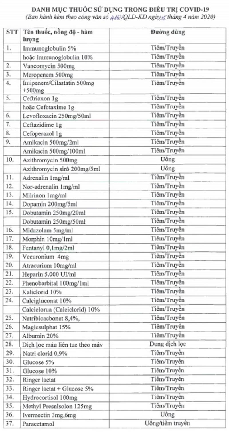Hỏa tốc: Tạm dừng xuất khẩu 37 loại thuốc phòng chống COVID-19 - ảnh 1