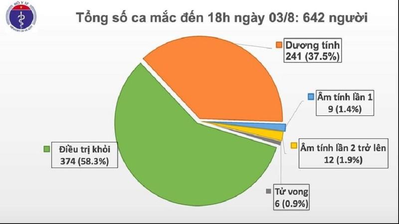 Chiều 3-8: Việt Nam có thêm 21 ca COVID-19, Đà Nẵng 15 người - ảnh 1