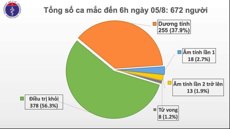 Sáng 5-8: Thêm 2 ca COVID-19, đều là F1 ở Quảng Nam - ảnh 1
