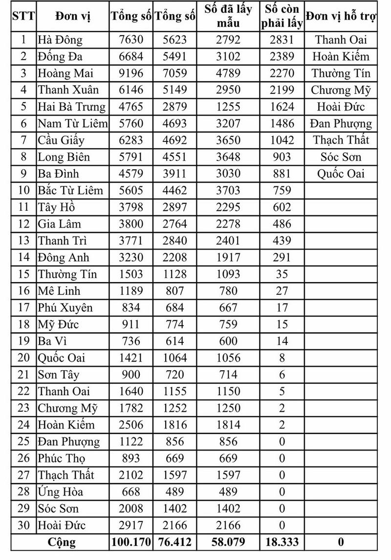 11 ca COVID-19, Hà Nội kêu gọi người dân xét nghiệm RT-PCR - ảnh 1