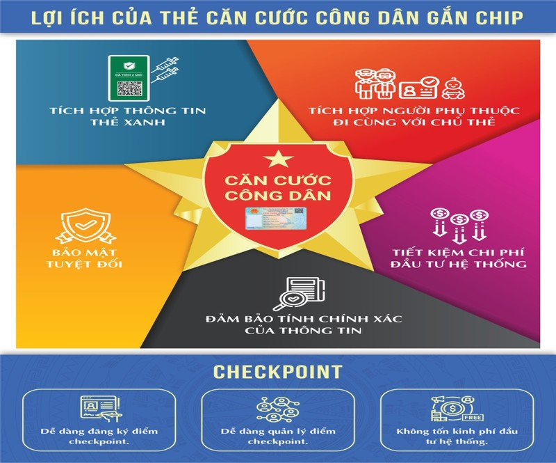Bộ Công an: Sẽ tích hợp bằng lái xe, bảo hiểm xã hội lên thẻ CCCD gắn chip - ảnh 1