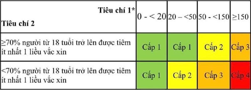 Bộ Y tế chính thức có hướng dẫn về phân loại 4 cấp độ dịch - ảnh 1