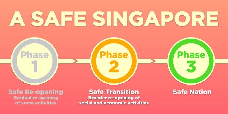 Bài học lộ trình mở cửa lại: Singapore - 3 giai đoạn vì một 'đất nước an toàn' - ảnh 1