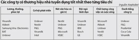 100 nơi làm việc tốt nhất tại Việt Nam - ảnh 1