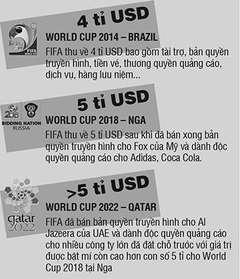 World Cup 2014: Kỷ lục về kinh phí - ảnh 2