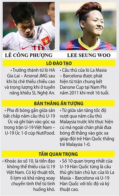 Hai số 10 đáng chú ý của Việt Nam và Hàn Quốc - ảnh 1