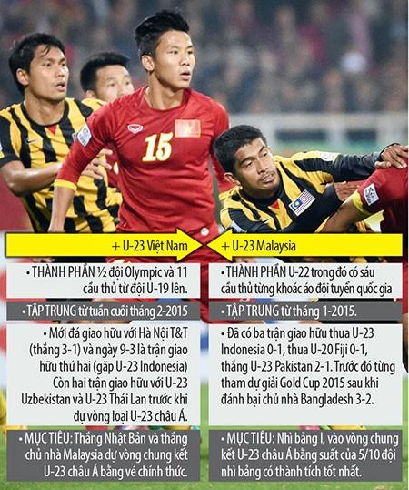 Việt Nam và Malaysia chuẩn bị cho vòng loại U-23 châu Á - ảnh 1
