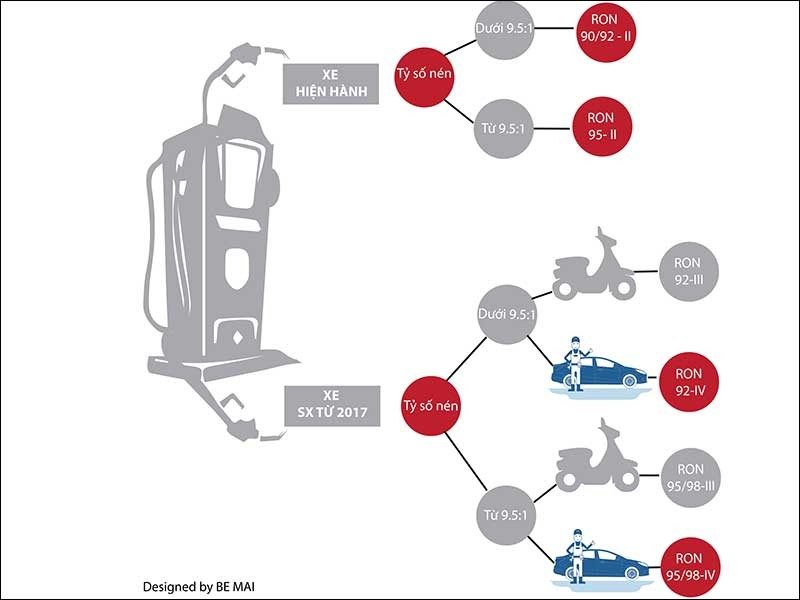 9 loại xăng, chọn sao cho ô tô, xe máy? - ảnh 1