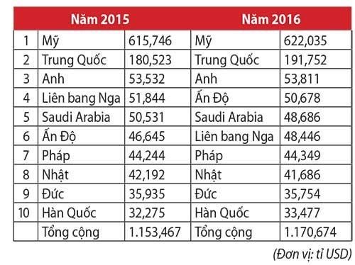 Chi tiêu quốc phòng tăng vì Trung Quốc - ảnh 2