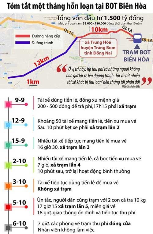 Giảm đến 20% phí qua trạm BOT Biên Hòa - ảnh 1
