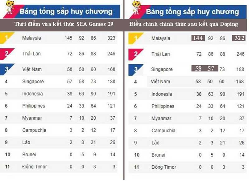Chống doping, thể thao Việt Nam mất tốp 3 SEA Games 29 - ảnh 2