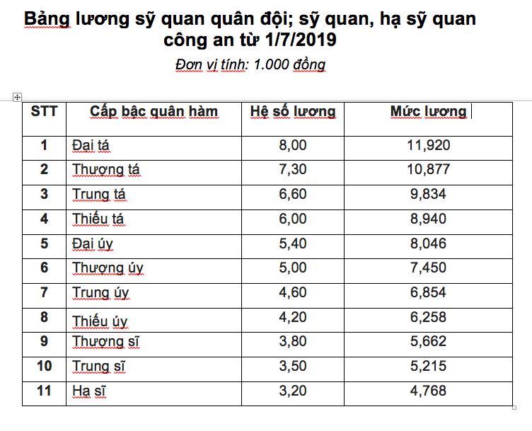 Bảng lương của sỹ quan quân đội và công an từ ngày 1-7 - ảnh 1