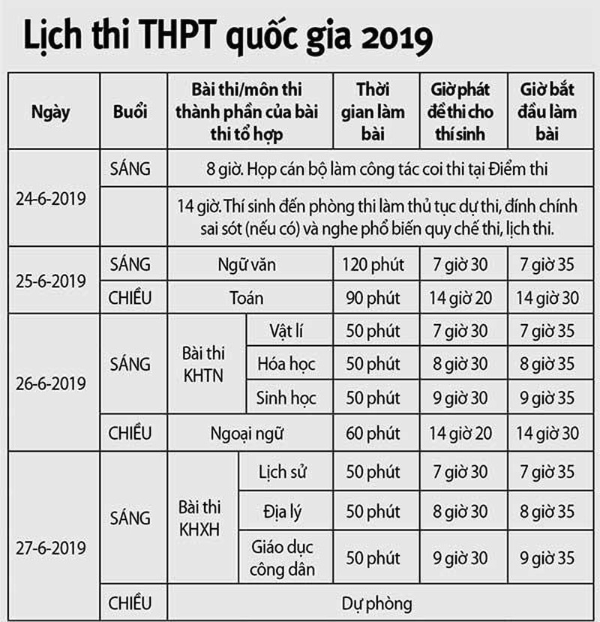 887.000 thí sinh sẵn sàng bước vào kỳ thi THPT quốc gia 2019 - ảnh 2