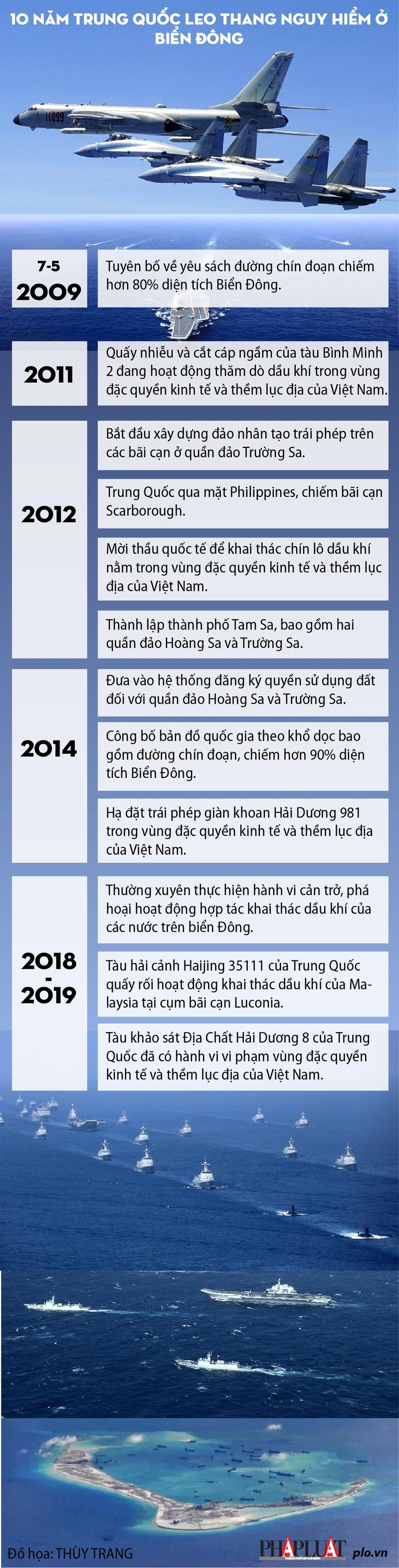 10 năm nhìn lại biển Đông: Trung Quốc từng bước leo thang - ảnh 4