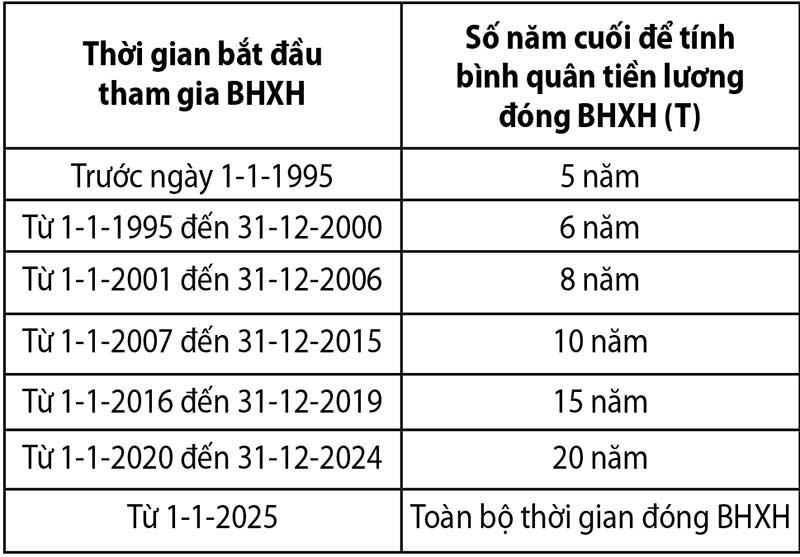 Cách tính BHXH một lần mà ai cũng phải biết - ảnh 1