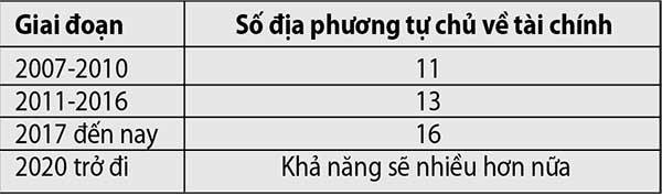 Lý do cần tăng tỉ lệ điều tiết ngân sách cho TP.HCM - ảnh 3