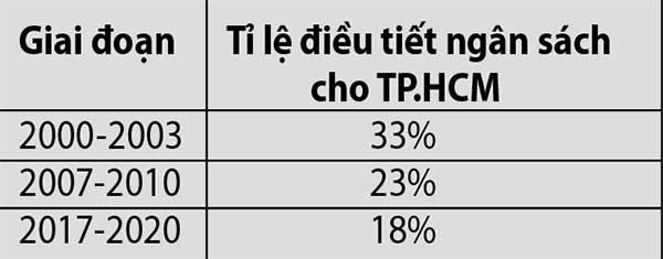 TP.HCM phát triển là để góp nhiều hơn cho cả nước - ảnh 2