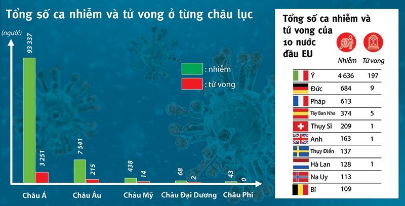Lý do dịch COVID-19 khuynh đảo 'lục địa già' - ảnh 2