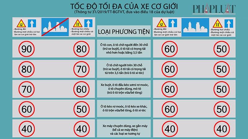 Nhiều quy định mới trong dự luật giao thông đường bộ - ảnh 1
