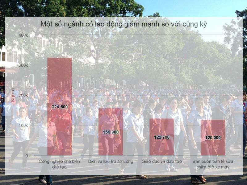 Tỉ lệ lao động thất nghiệp của Việt Nam cao nhất 10 năm qua - ảnh 1