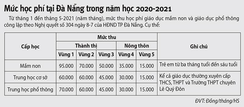 Đà Nẵng miễn 4 tháng học phí cho học sinh do COVID-19 - ảnh 2
