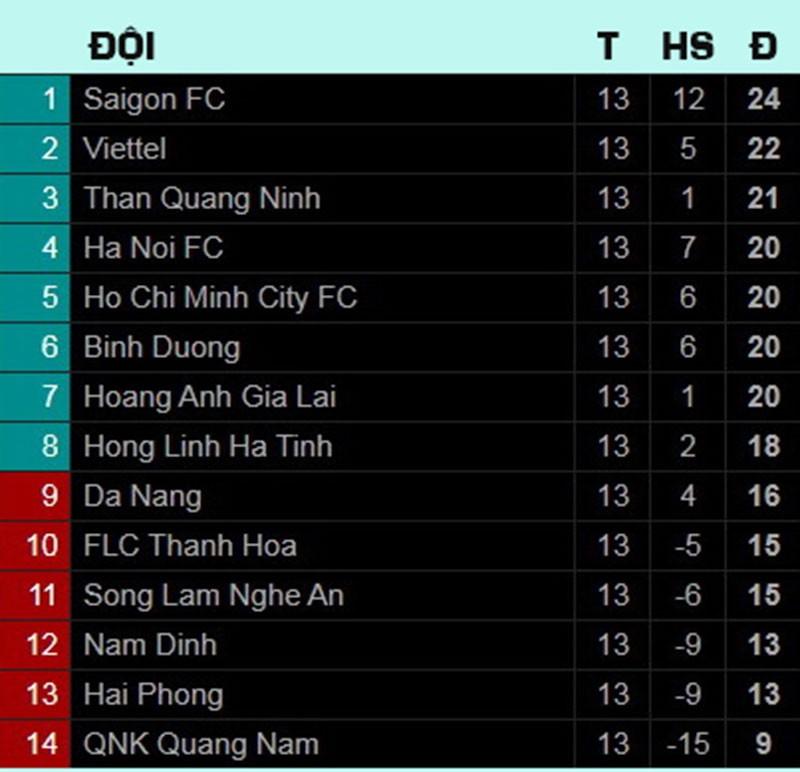 Bầu Đức thở phào, Sài Gòn FC vô địch lượt đi - ảnh 2