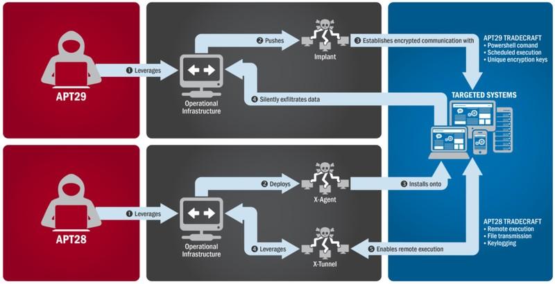 Mỹ công bố tài liệu chi tiết cách Nga can thiệp bầu cử - ảnh 2