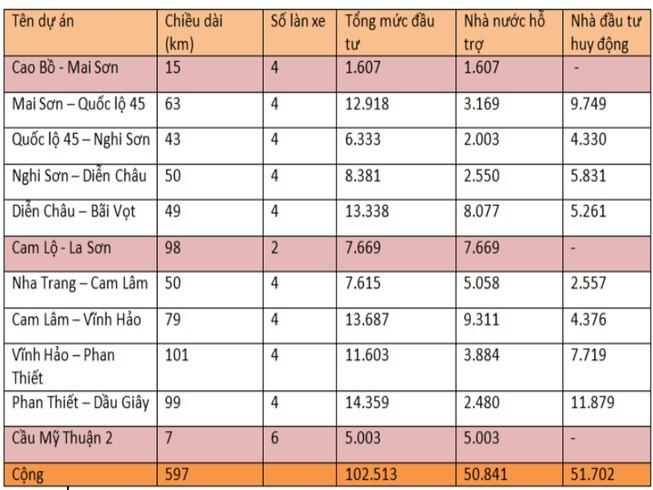 Phê duyệt hồ sơ mời sơ tuyển nhà đầu tư cao tốc Bắc - Nam - ảnh 1