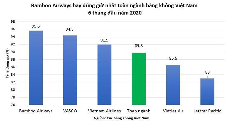 Bamboo Airways có chuyến bay đúng giờ cao nhất - ảnh 1