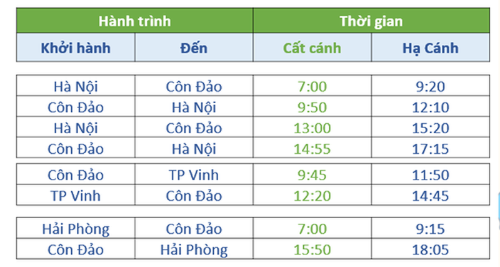 Bamboo Airways 'phá' thế độc quyền bay tới Côn Đảo - ảnh 1
