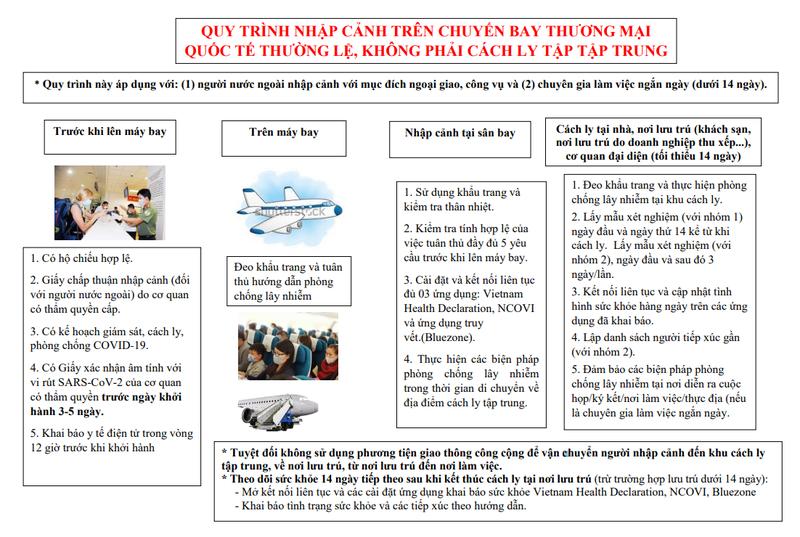 Công bố quy trình nhập cảnh trên chuyến bay thương mại quốc tế - ảnh 3