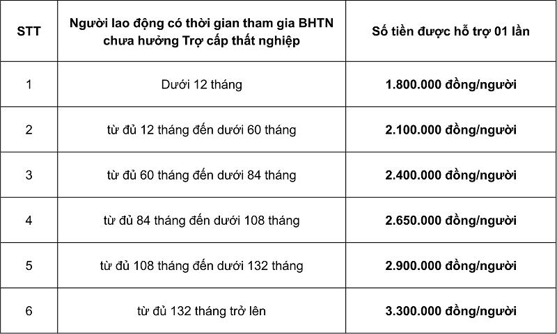 BHXH Việt Nam bắt đầu chuyển 38.000 tỉ vào 'túi' người dân, doanh nghiệp - ảnh 1