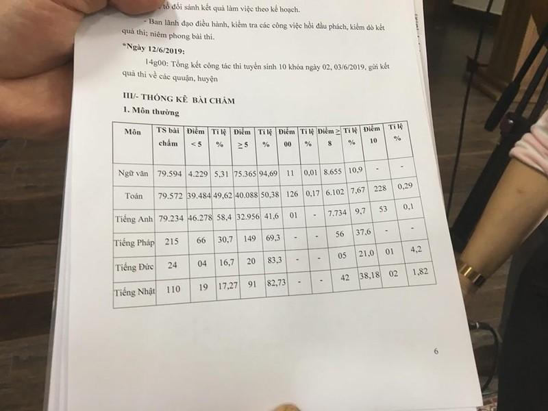 Nóng: TP.HCM công bố điểm thi tuyển sinh vào lớp 10 - ảnh 1
