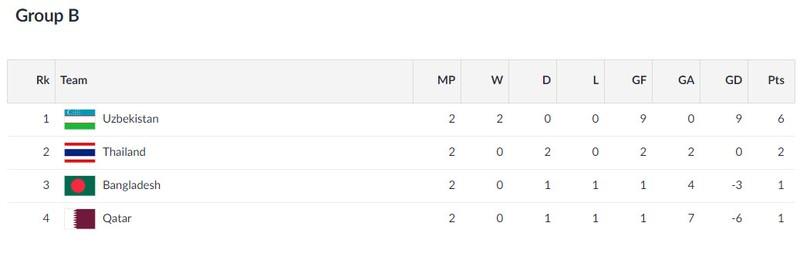 Olympic Việt Nam vẫn có thể gặp Hàn Quốc ở vòng 1/8 Asiad 18 - ảnh 2