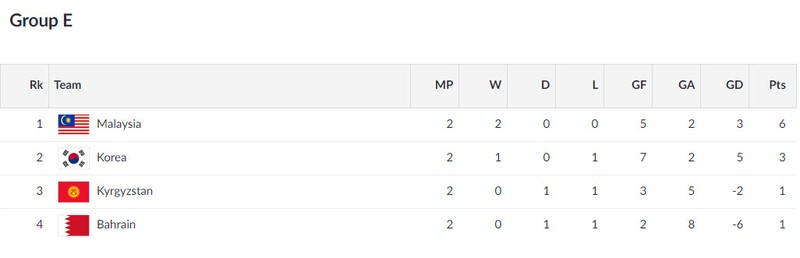 Olympic Việt Nam vẫn có thể gặp Hàn Quốc ở vòng 1/8 Asiad 18 - ảnh 3
