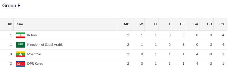 Olympic Việt Nam vẫn có thể gặp Hàn Quốc ở vòng 1/8 Asiad 18 - ảnh 4