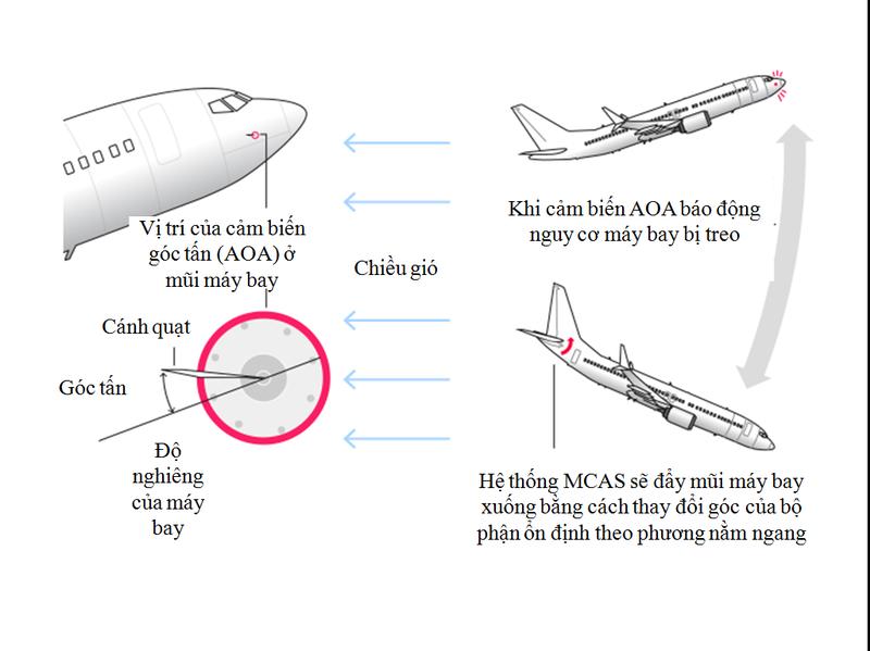 Tiết lộ nguyên nhân lỗi cảm biến trong tai nạn Boeing 737 - ảnh 2