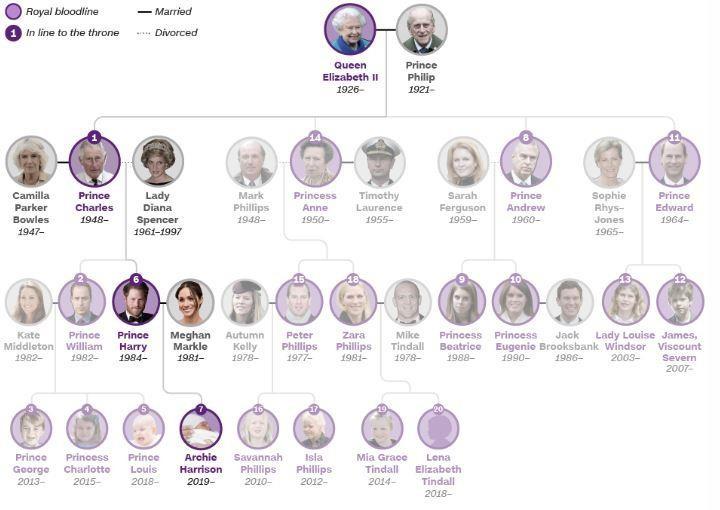 Tên của Hoàng tử bé nước Anh là... - ảnh 2